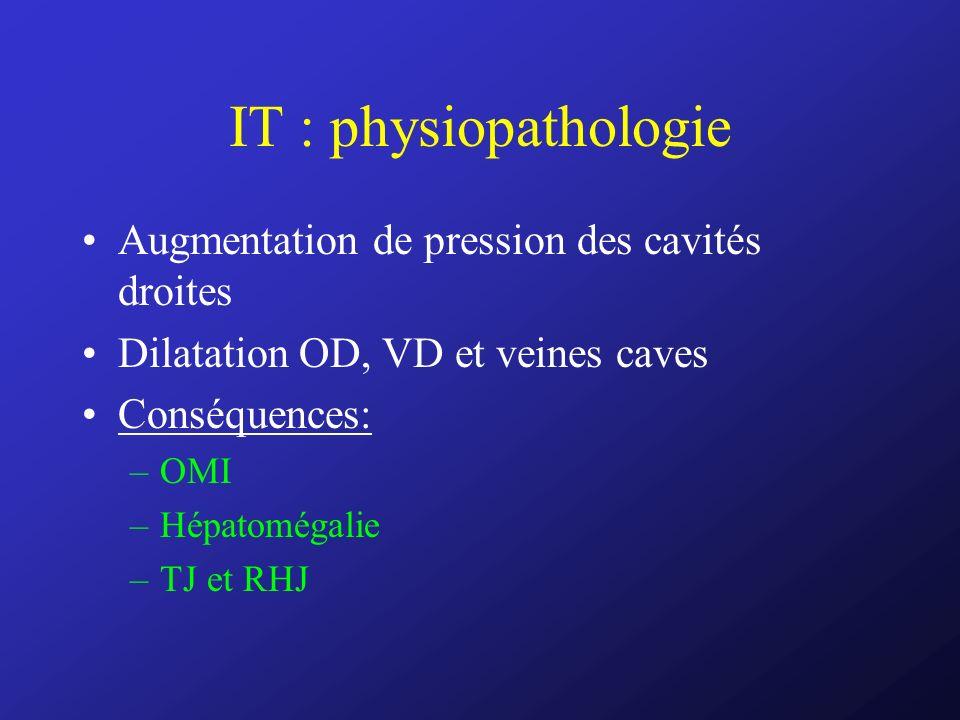 IT : physiopathologie Augmentation de pression des cavités droites Dilatation OD, VD et veines caves Conséquences: –OMI –Hépatomégalie –TJ et RHJ
