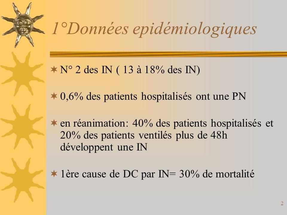 2 1°Données epidémiologiques N° 2 des IN ( 13 à 18% des IN) 0,6% des patients hospitalisés ont une PN en réanimation: 40% des patients hospitalisés et