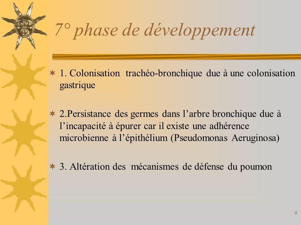9 7° phase de développement 1. Colonisation trachéo-bronchique due à une colonisation gastrique 2.Persistance des germes dans larbre bronchique due à