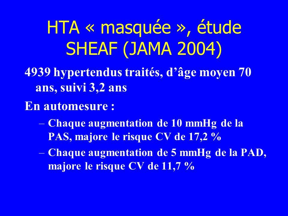 HTA « masquée », étude SHEAF (JAMA 2004) 4939 hypertendus traités, dâge moyen 70 ans, suivi 3,2 ans En automesure : –Chaque augmentation de 10 mmHg de