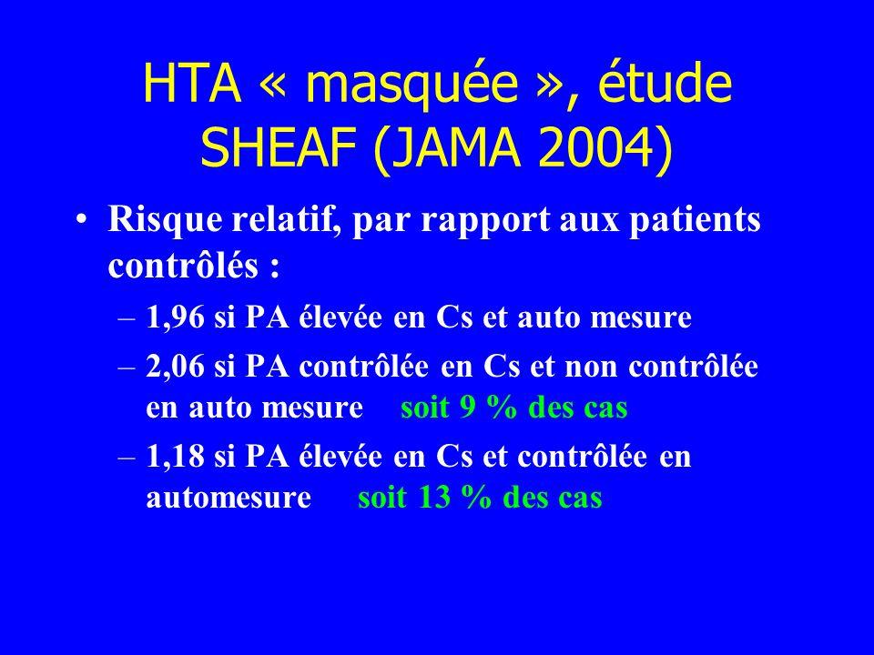 HTA « masquée », étude SHEAF (JAMA 2004) Risque relatif, par rapport aux patients contrôlés : –1,96 si PA élevée en Cs et auto mesure –2,06 si PA cont