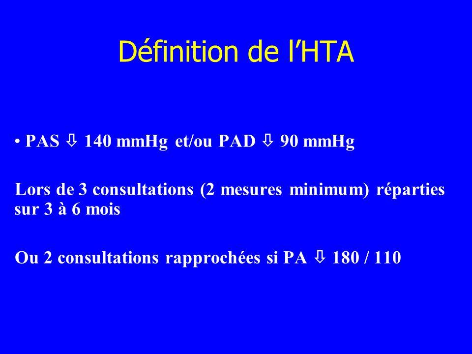 Définition de lHTA PAS 140 mmHg et/ou PAD 90 mmHg Lors de 3 consultations (2 mesures minimum) réparties sur 3 à 6 mois Ou 2 consultations rapprochées
