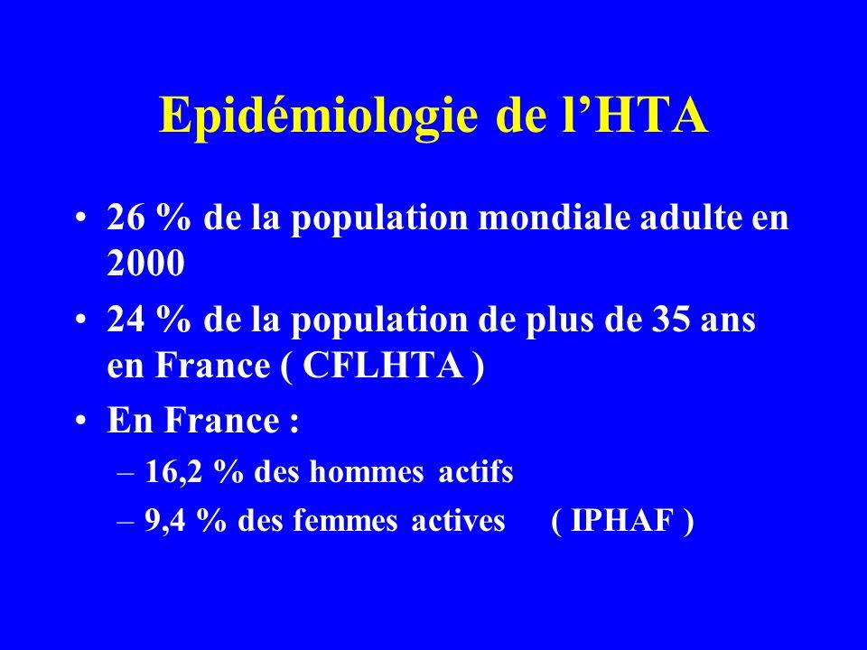 Epidémiologie de lHTA 26 % de la population mondiale adulte en 2000 24 % de la population de plus de 35 ans en France ( CFLHTA ) En France : –16,2 % d