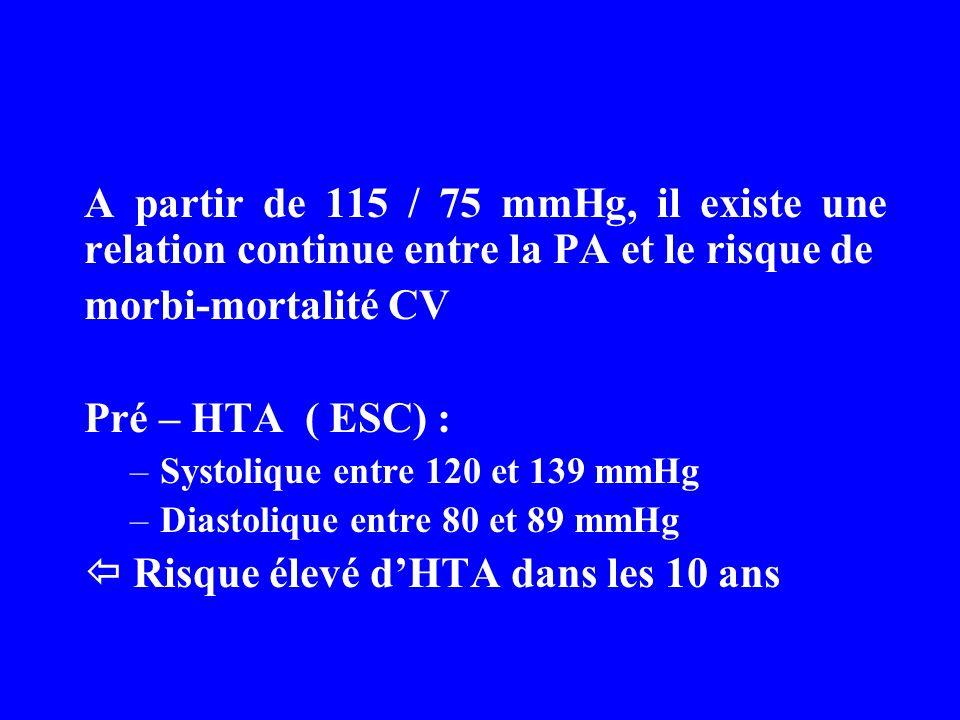 A partir de 115 / 75 mmHg, il existe une relation continue entre la PA et le risque de morbi-mortalité CV Pré – HTA ( ESC) : –Systolique entre 120 et