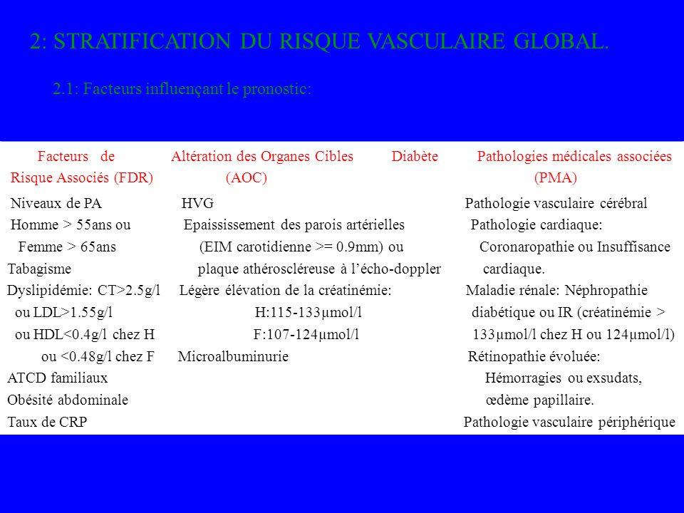 2: STRATIFICATION DU RISQUE VASCULAIRE GLOBAL. 2.1: Facteurs influençant le pronostic: Facteurs de Altération des Organes Cibles Diabète Pathologies m