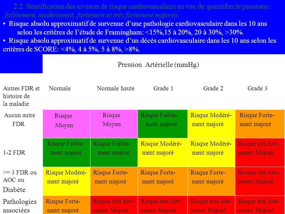 2.2: Stratification des niveaux de risque cardiovasculaire en vue de quantifier le pronostic: faiblement, modérément, fortement et très fortement majo