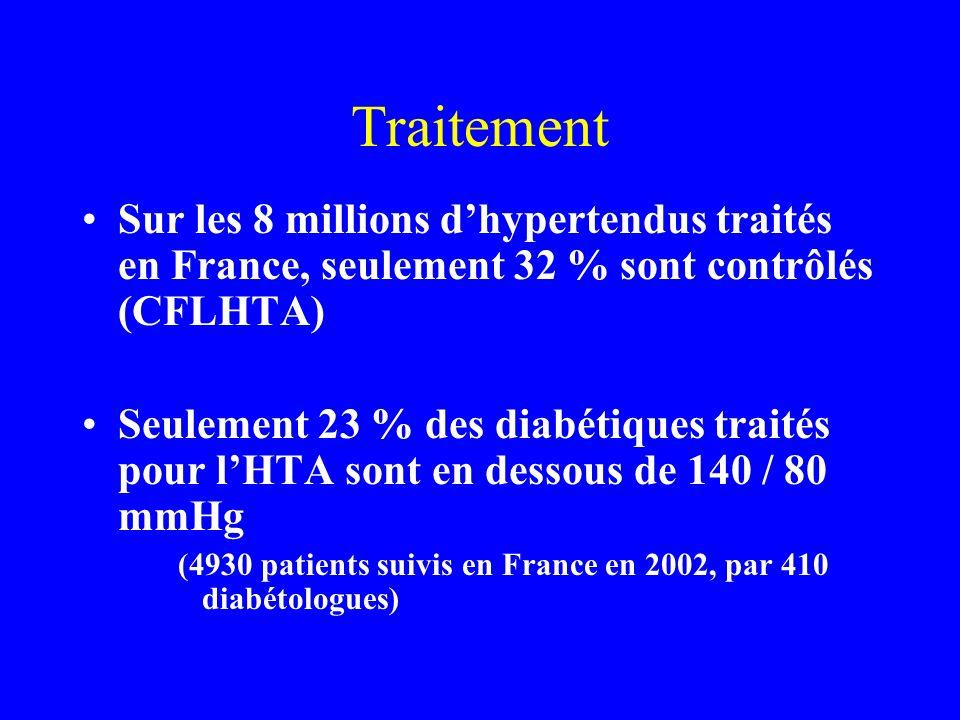 Traitement Sur les 8 millions dhypertendus traités en France, seulement 32 % sont contrôlés (CFLHTA) Seulement 23 % des diabétiques traités pour lHTA
