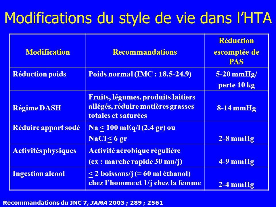 ModificationRecommandations Réduction escomptée de PAS Réduction poidsPoids normal (IMC : 18.5-24.9)5-20 mmHg/ perte 10 kg Régime DASH Fruits, légumes