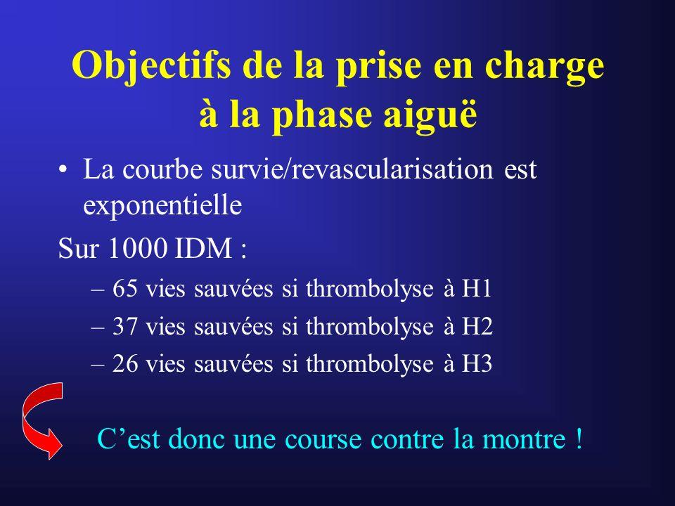 Objectifs de la prise en charge à la phase aiguë La courbe survie/revascularisation est exponentielle Sur 1000 IDM : –65 vies sauvées si thrombolyse à