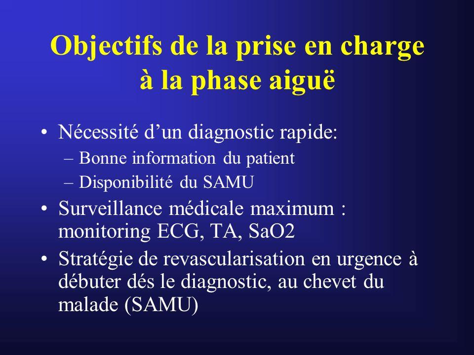 Objectifs de la prise en charge à la phase aiguë Nécessité dun diagnostic rapide: –Bonne information du patient –Disponibilité du SAMU Surveillance mé