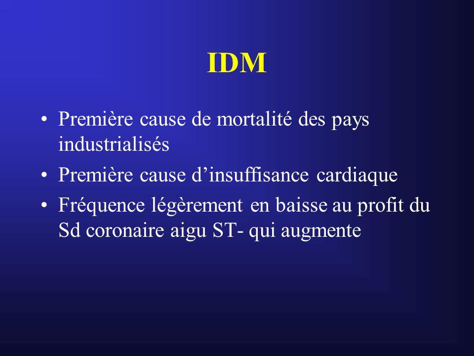 IDM Première cause de mortalité des pays industrialisés Première cause dinsuffisance cardiaque Fréquence légèrement en baisse au profit du Sd coronair