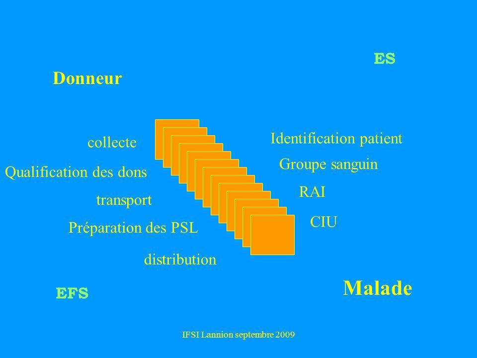 IFSI Lannion septembre 2009 Donneur Malade collecte Identification patient CIU Groupe sanguin RAI Qualification des dons transport Préparation des PSL distribution EFS ES