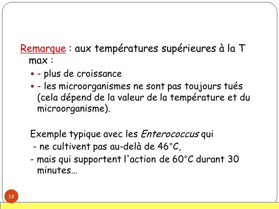 Remarque : aux températures supérieures à la T max : - plus de croissance - les microorganismes ne sont pas toujours tués (cela dépend de la valeur de