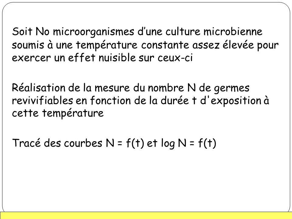 Soit No microorganismes dune culture microbienne soumis à une température constante assez élevée pour exercer un effet nuisible sur ceux-ci Réalisatio