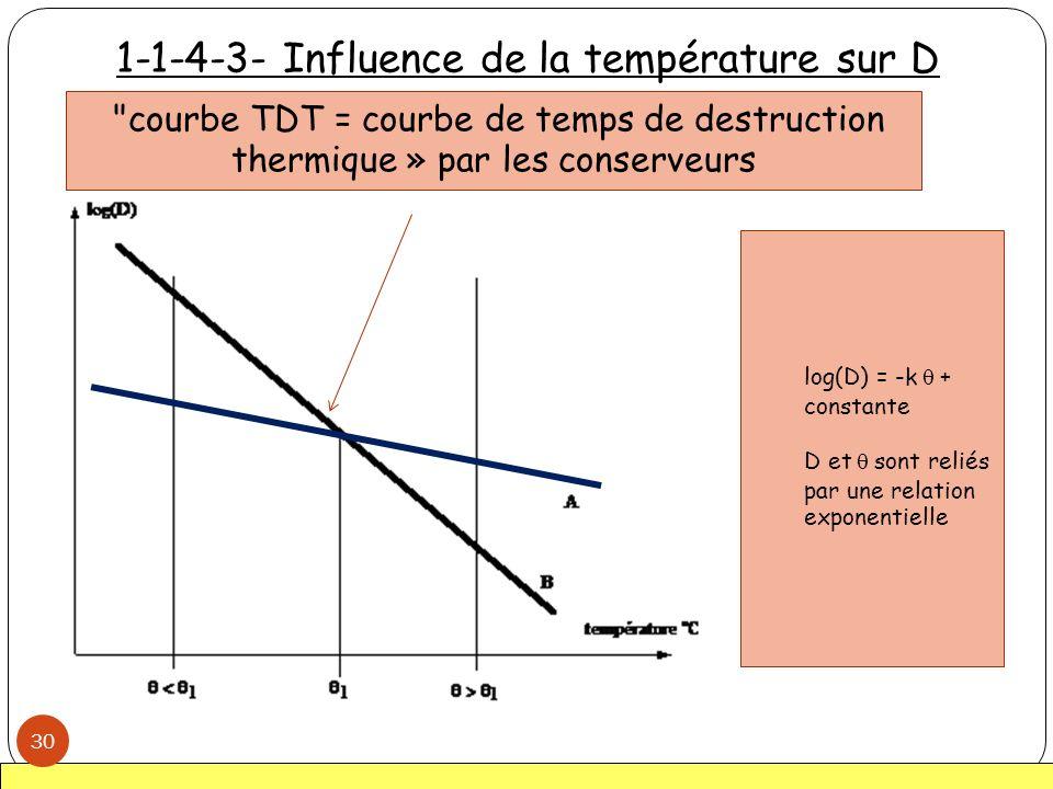 1-1-4-3- Influence de la température sur D 30
