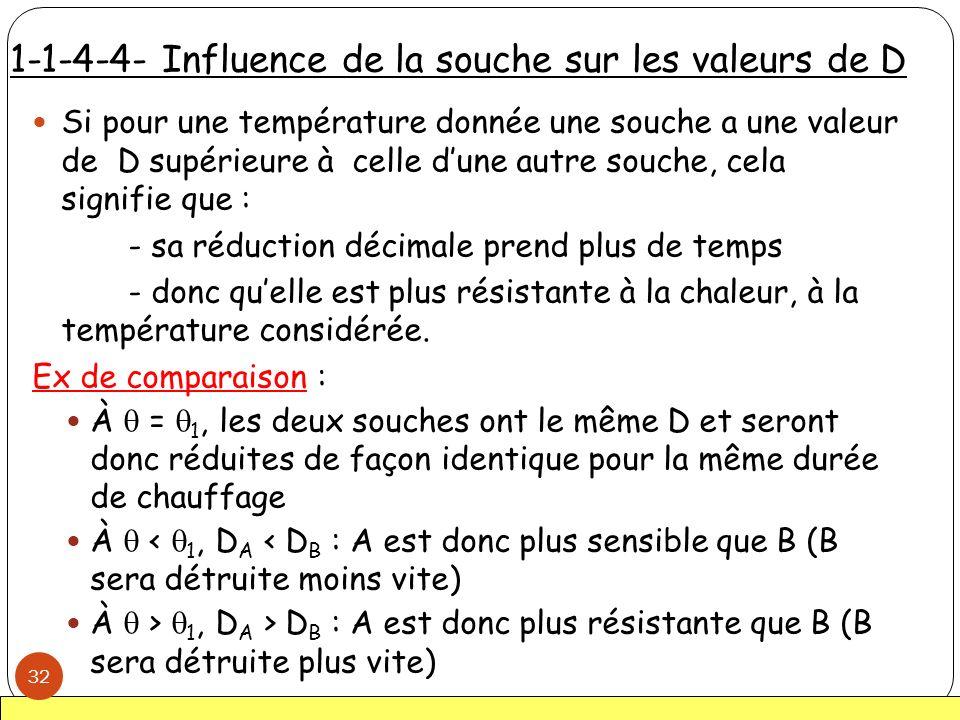 1-1-4-4- Influence de la souche sur les valeurs de D Si pour une température donnée une souche a une valeur de D supérieure à celle dune autre souche,