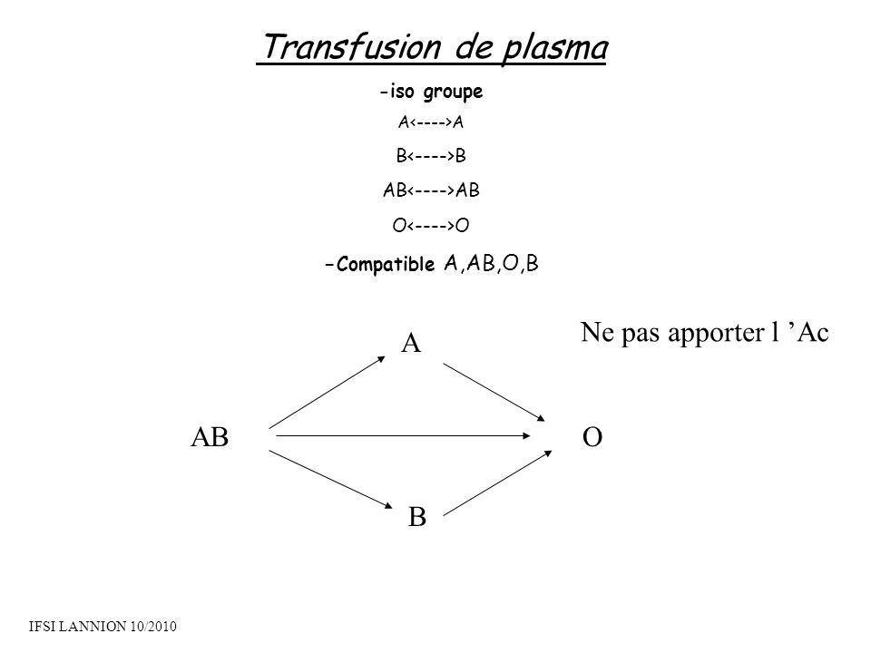 Transfusion de plasma -iso groupe A B AB O - Compatible A,AB,O,B A B OAB Ne pas apporter l Ac IFSI LANNION 10/2010