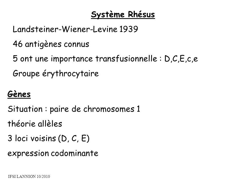 Système Rhésus Landsteiner-Wiener-Levine 1939 46 antigènes connus 5 ont une importance transfusionnelle : D,C,E,c,e Groupe érythrocytaire Gènes Situation : paire de chromosomes 1 théorie allèles 3 loci voisins (D, C, E) expression codominante IFSI LANNION 10/2010