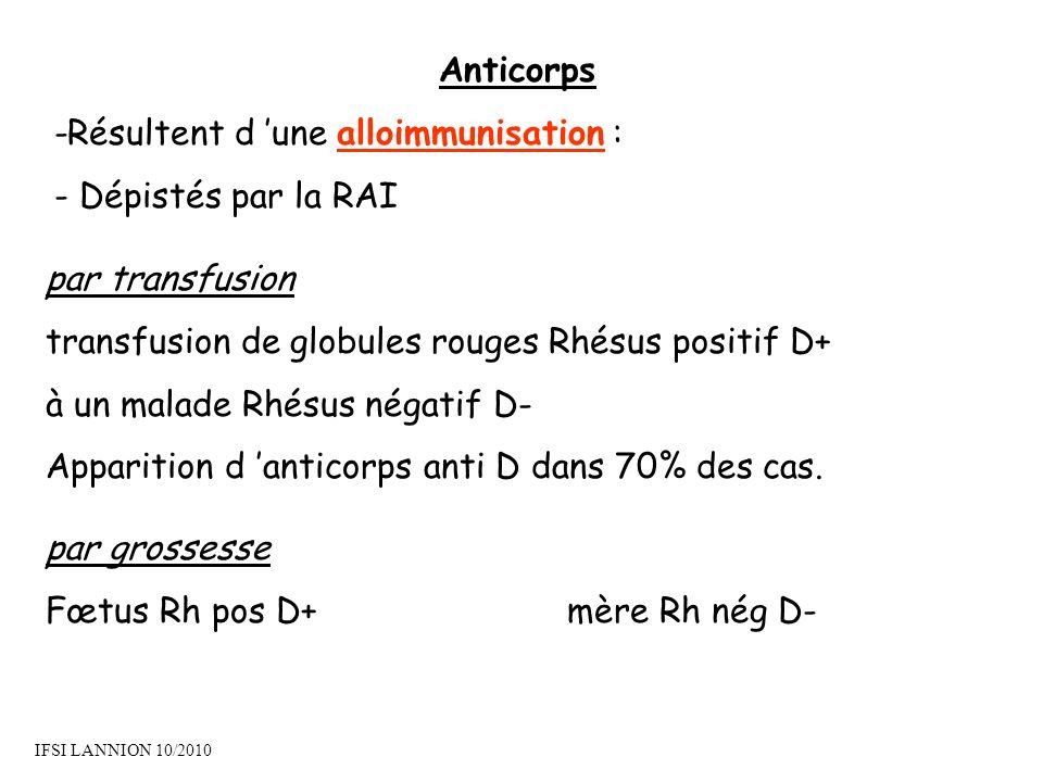 Anticorps -Résultent d une alloimmunisation : - Dépistés par la RAI par grossesse Fœtus Rh pos D+mère Rh nég D- par transfusion transfusion de globules rouges Rhésus positif D+ à un malade Rhésus négatif D- Apparition d anticorps anti D dans 70% des cas.