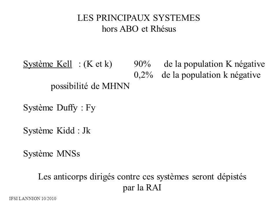 LES PRINCIPAUX SYSTEMES hors ABO et Rhésus Système Kell: (K et k)90% de la population K négative 0,2% de la population k négative possibilité de MHNN Système Duffy : Fy Système Kidd : Jk Système MNSs Les anticorps dirigés contre ces systèmes seront dépistés par la RAI IFSI LANNION 10/2010