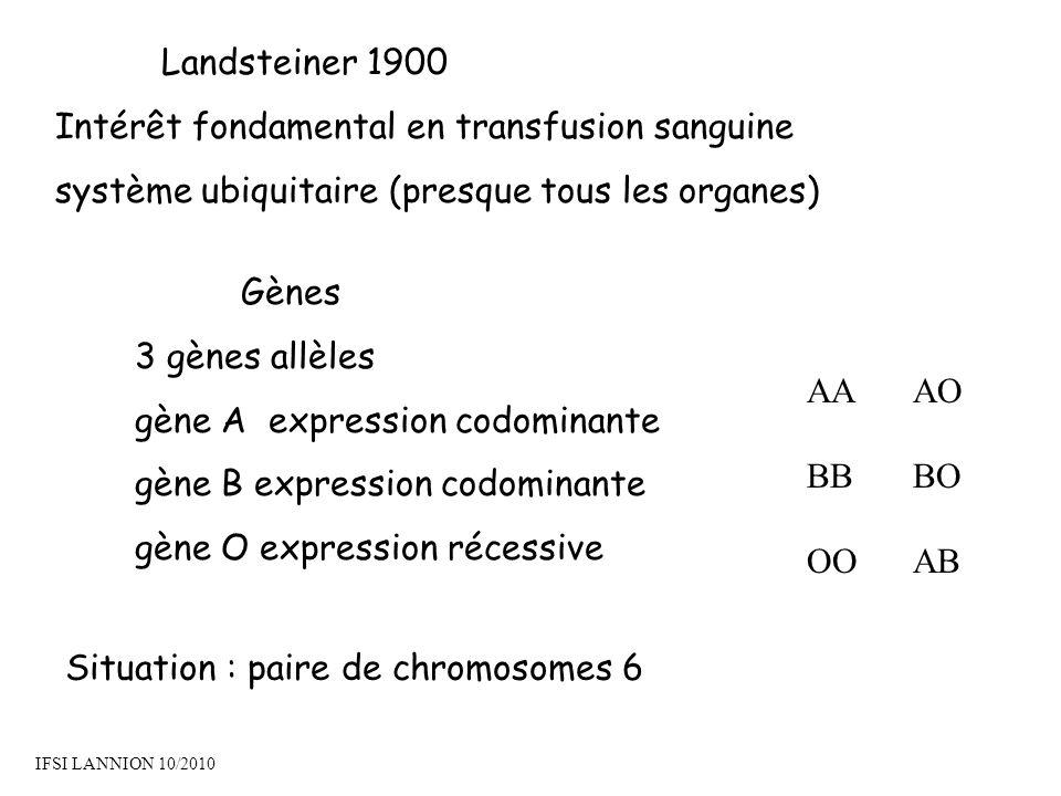 Landsteiner 1900 Intérêt fondamental en transfusion sanguine système ubiquitaire (presque tous les organes) Gènes 3 gènes allèles gène A expression codominante gène B expression codominante gène O expression récessive AAAO BBBO OOAB IFSI LANNION 10/2010 Situation : paire de chromosomes 6