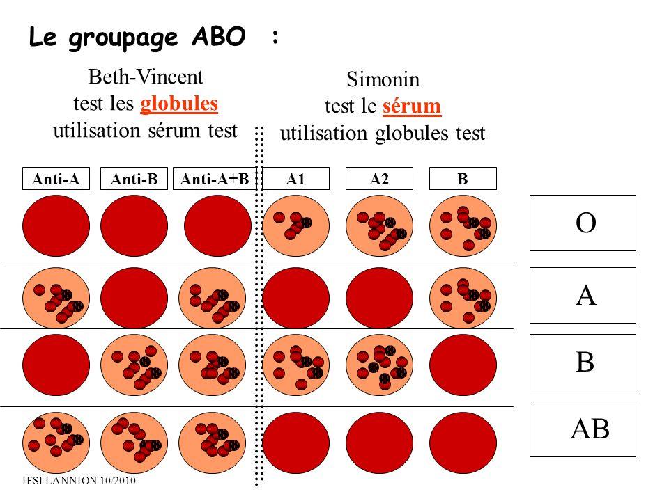 Le groupage ABO : Anti-AAnti-BAnti-A+BA1A2B Beth-Vincent test les globules utilisation sérum test Simonin test le sérum utilisation globules test O A B AB IFSI LANNION 10/2010