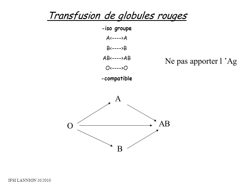 Transfusion de globules rouges -iso groupe A B AB O -compatible A B O AB Ne pas apporter l Ag IFSI LANNION 10/2010