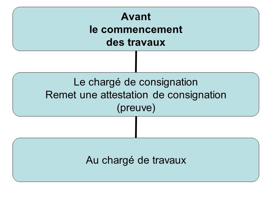 Avant le commencement des travaux Le chargé de consignation Remet une attestation de consignation (preuve) Au chargé de travaux