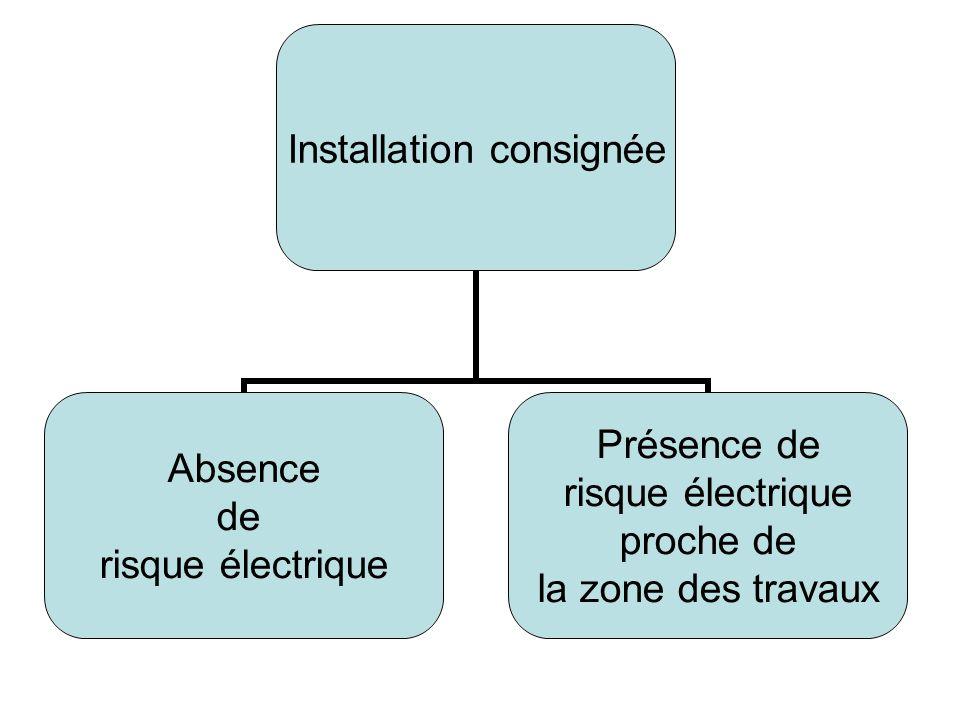 Installation consignée Absence de risque électrique Présence de risque électrique proche de la zone des travaux