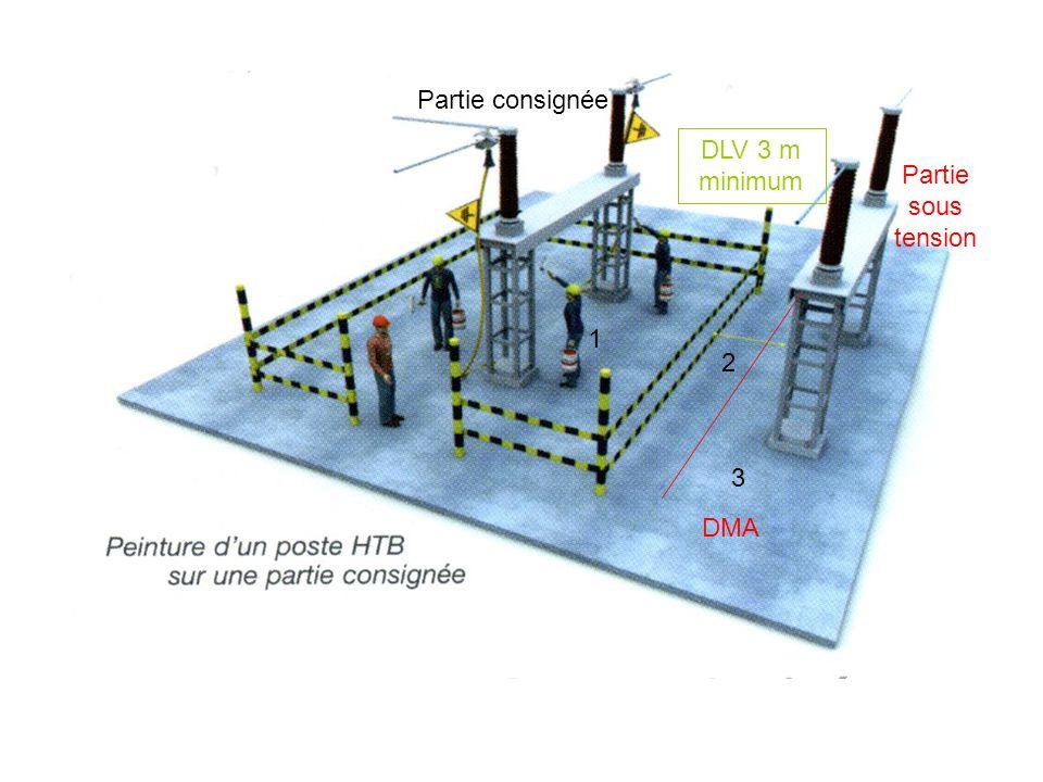 1 2 3 DLV 3 m minimum Partie sous tension Partie consignée DMA