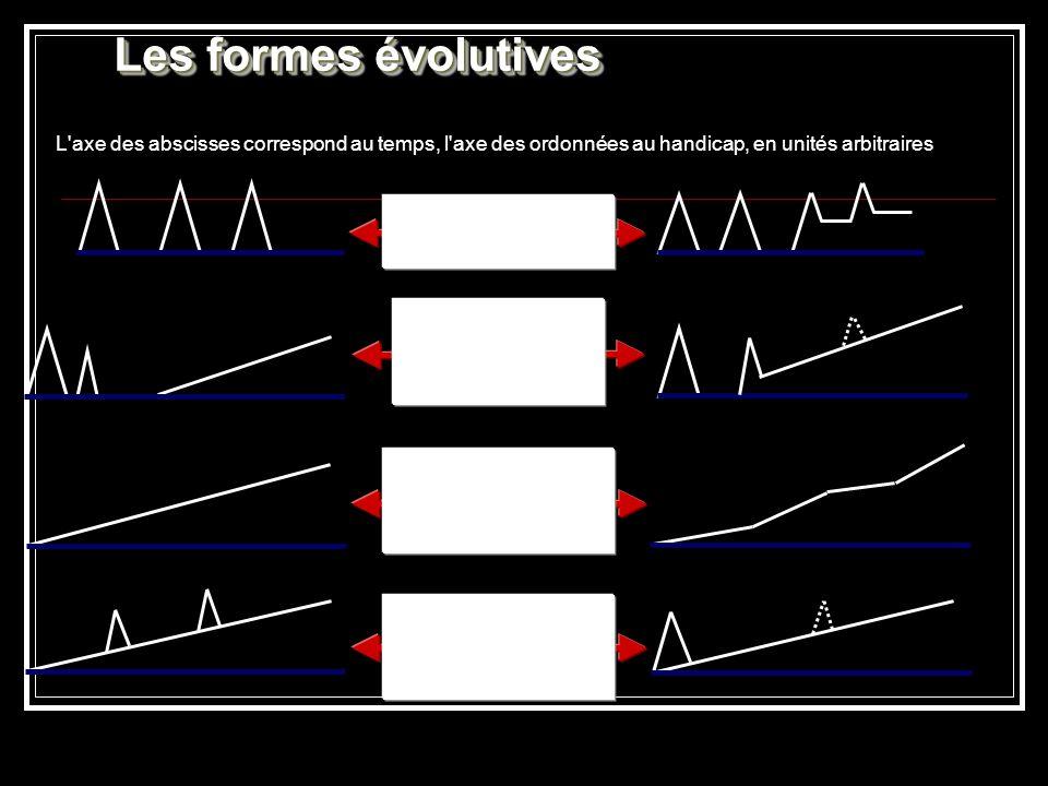 Les formes évolutives L'axe des abscisses correspond au temps, l'axe des ordonnées au handicap, en unités arbitraires Formes rémittentes Formes second
