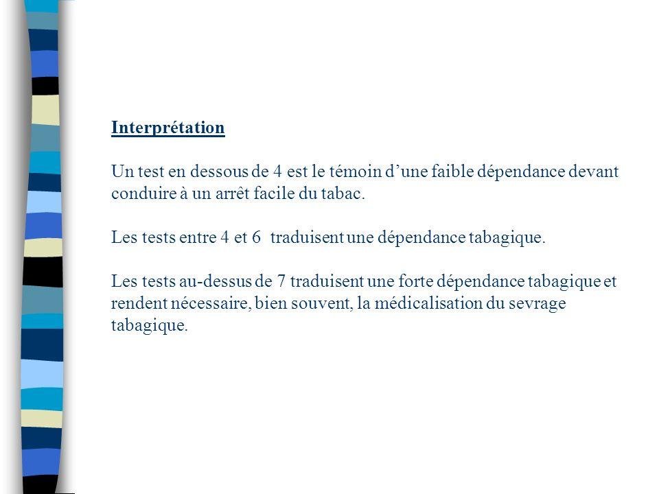 Interprétation Un test en dessous de 4 est le témoin dune faible dépendance devant conduire à un arrêt facile du tabac. Les tests entre 4 et 6 traduis