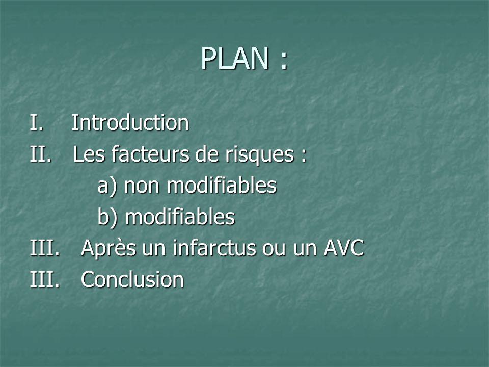 PLAN : I. Introduction II. Les facteurs de risques : a) non modifiables a) non modifiables b) modifiables b) modifiables III. Après un infarctus ou un
