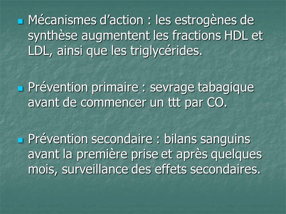 Mécanismes daction : les estrogènes de synthèse augmentent les fractions HDL et LDL, ainsi que les triglycérides. Mécanismes daction : les estrogènes