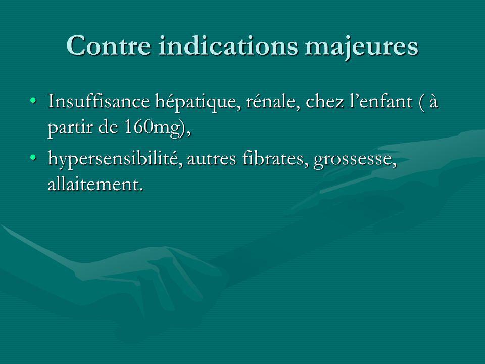 Contre indications majeures Insuffisance hépatique, rénale, chez lenfant ( à partir de 160mg),Insuffisance hépatique, rénale, chez lenfant ( à partir
