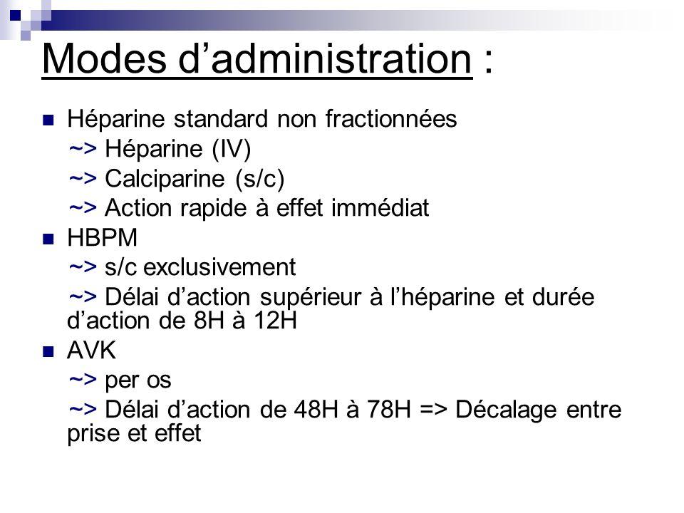 Modes dadministration : Héparine standard non fractionnées ~> Héparine (IV) ~> Calciparine (s/c) ~> Action rapide à effet immédiat HBPM ~> s/c exclusi