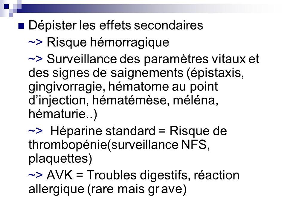 Dépister les effets secondaires ~> Risque hémorragique ~> Surveillance des paramètres vitaux et des signes de saignements (épistaxis, gingivorragie, h