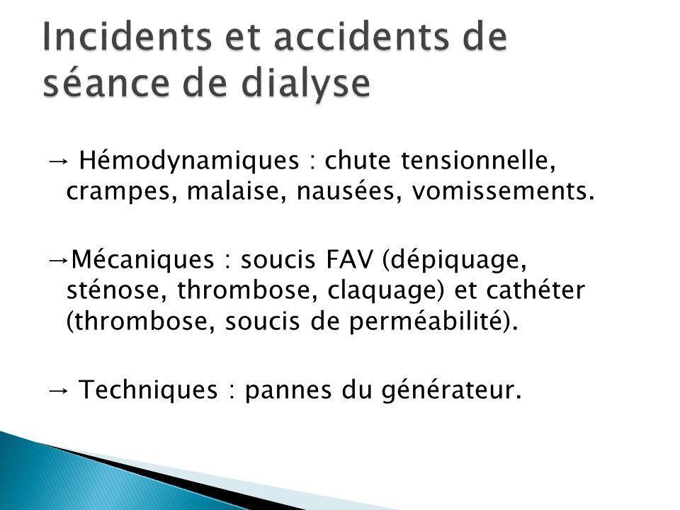 Hémodynamiques : chute tensionnelle, crampes, malaise, nausées, vomissements. Mécaniques : soucis FAV (dépiquage, sténose, thrombose, claquage) et cat