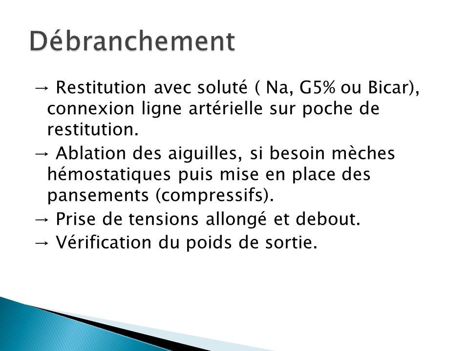 Restitution avec soluté ( Na, G5% ou Bicar), connexion ligne artérielle sur poche de restitution. Ablation des aiguilles, si besoin mèches hémostatiqu
