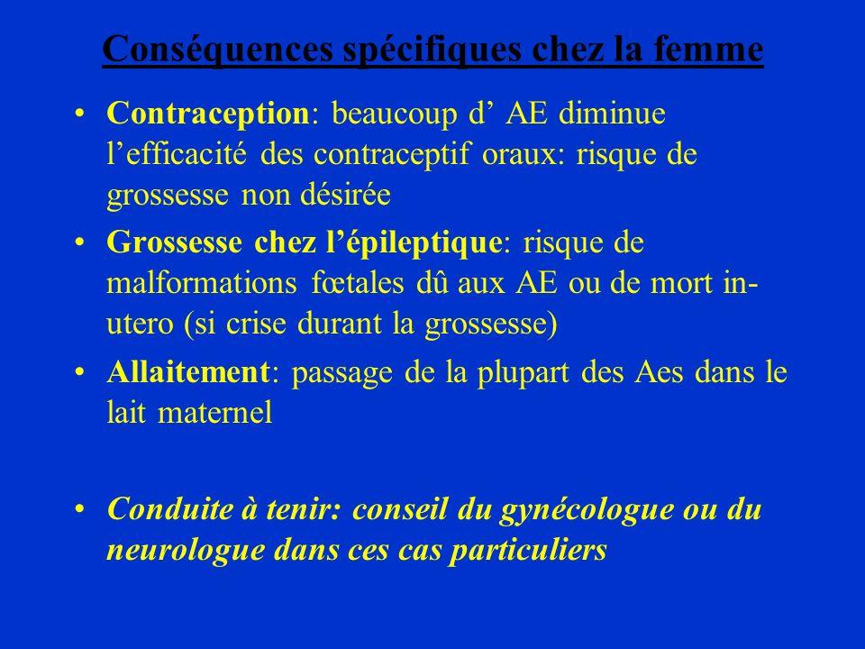 Conséquences spécifiques chez la femme Contraception: beaucoup d AE diminue lefficacité des contraceptif oraux: risque de grossesse non désirée Grosse