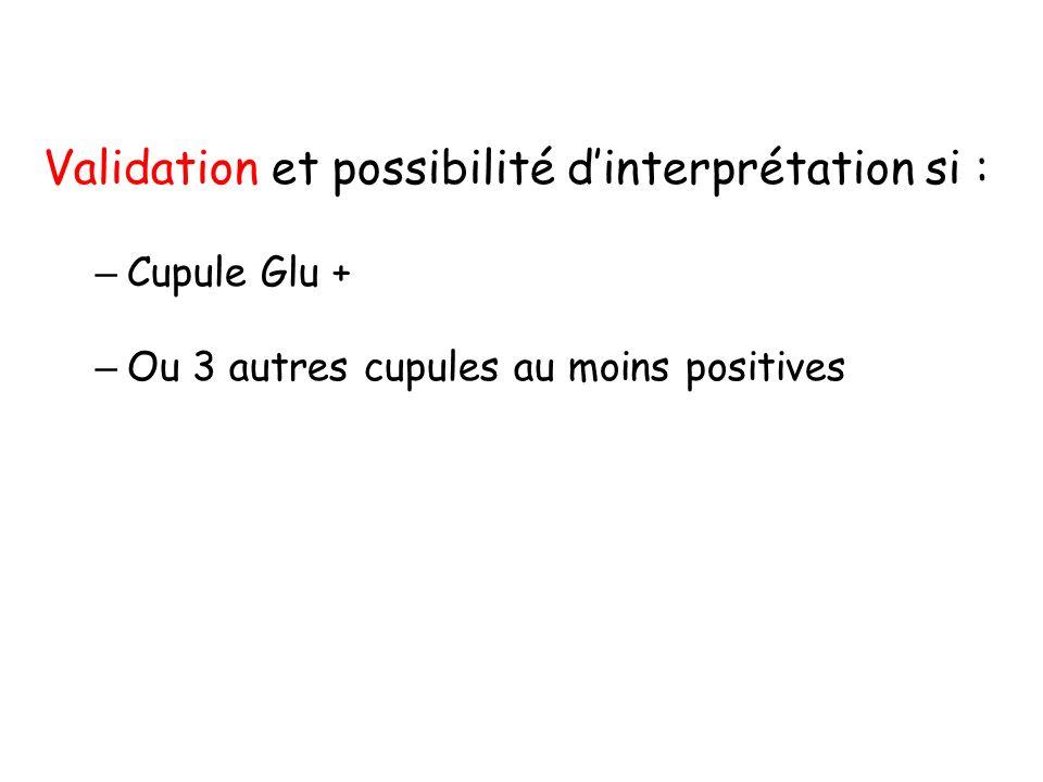 Validation et possibilité dinterprétation si : – Cupule Glu + – Ou 3 autres cupules au moins positives
