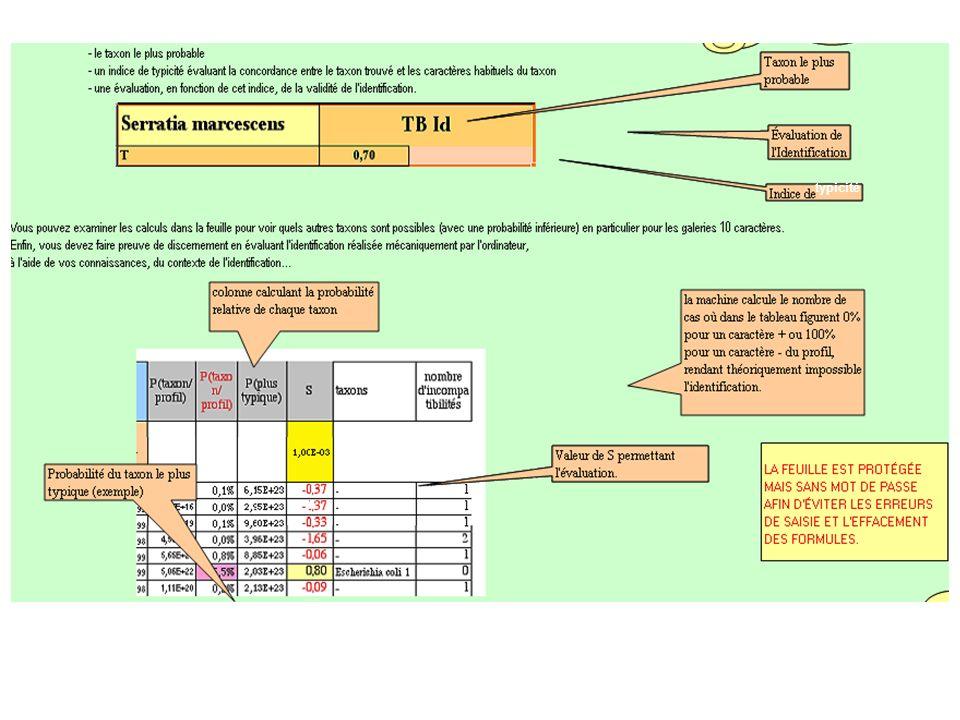 typicité Indice de typicité : comparaison entre le profil trouvé et le profil réel de la souche