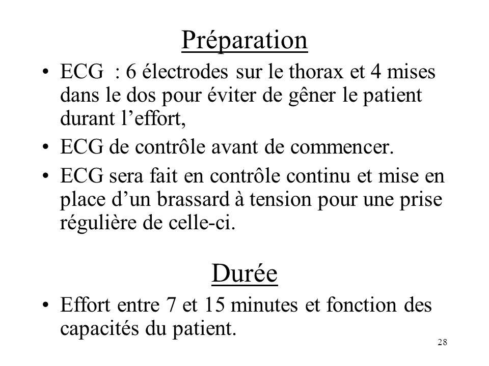 Préparation ECG : 6 électrodes sur le thorax et 4 mises dans le dos pour éviter de gêner le patient durant leffort, ECG de contrôle avant de commencer