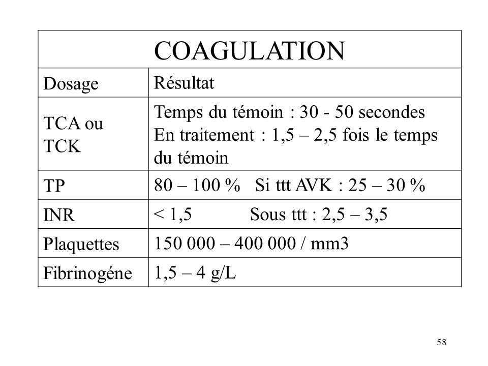 58 COAGULATION Dosage Résultat TCA ou TCK Temps du témoin : 30 - 50 secondes En traitement : 1,5 – 2,5 fois le temps du témoin TP 80 – 100 % Si ttt AV