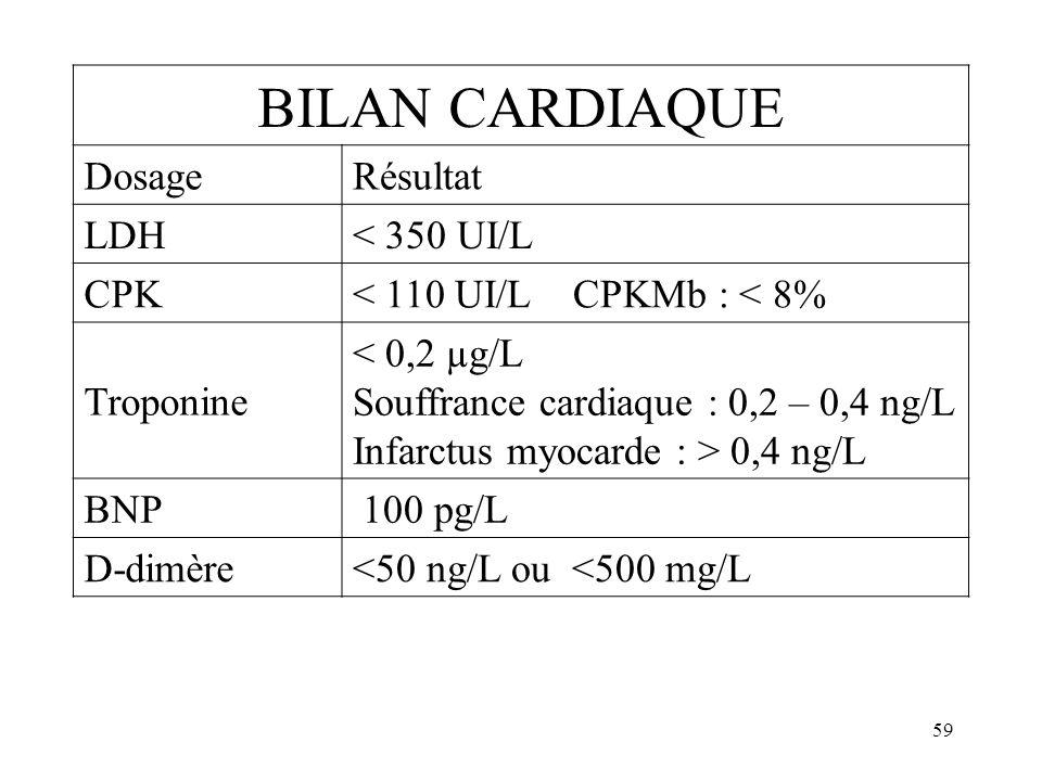 59 BILAN CARDIAQUE Dosage Résultat LDH < 350 UI/L CPK < 110 UI/L CPKMb : < 8% Troponine < 0,2 µg/L Souffrance cardiaque : 0,2 – 0,4 ng/L Infarctus myo