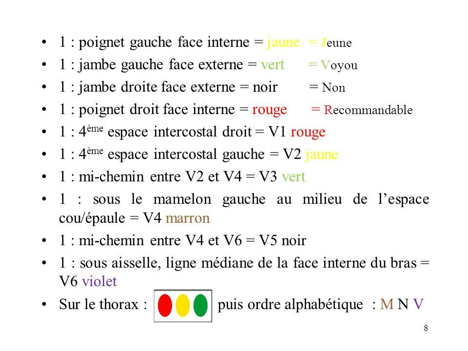 1 : poignet gauche face interne = jaune = Jeune 1 : jambe gauche face externe = vert = Voyou 1 : jambe droite face externe = noir = Non 1 : poignet dr