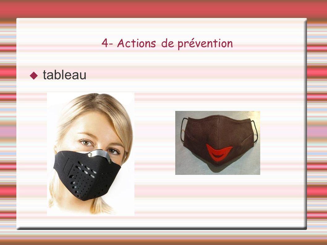 4- Actions de prévention tableau