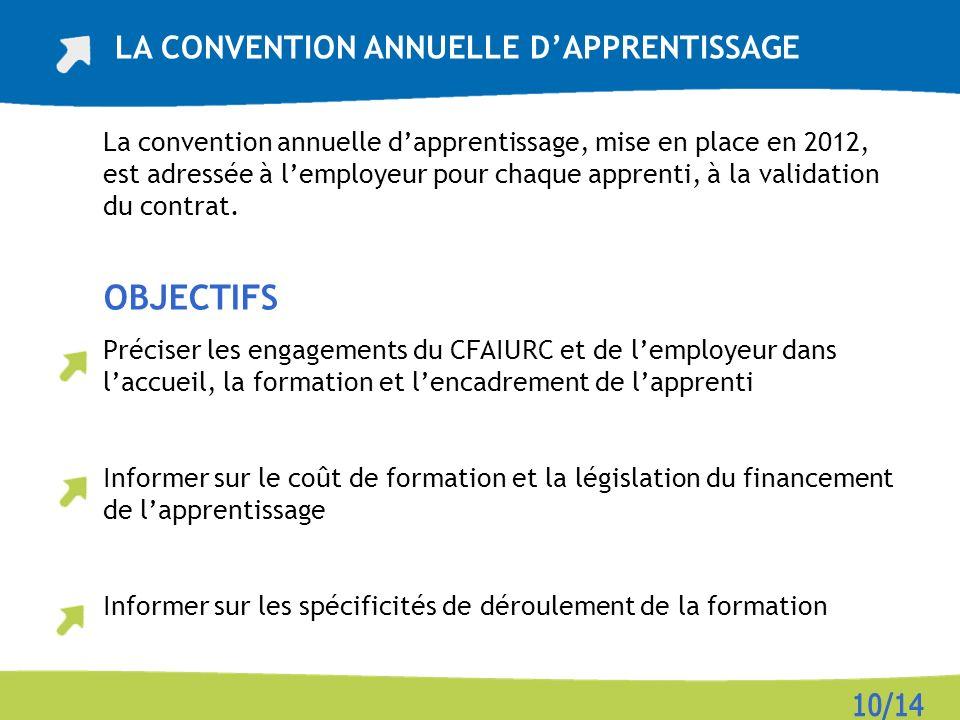 La convention annuelle dapprentissage, mise en place en 2012, est adressée à lemployeur pour chaque apprenti, à la validation du contrat. OBJECTIFS Pr