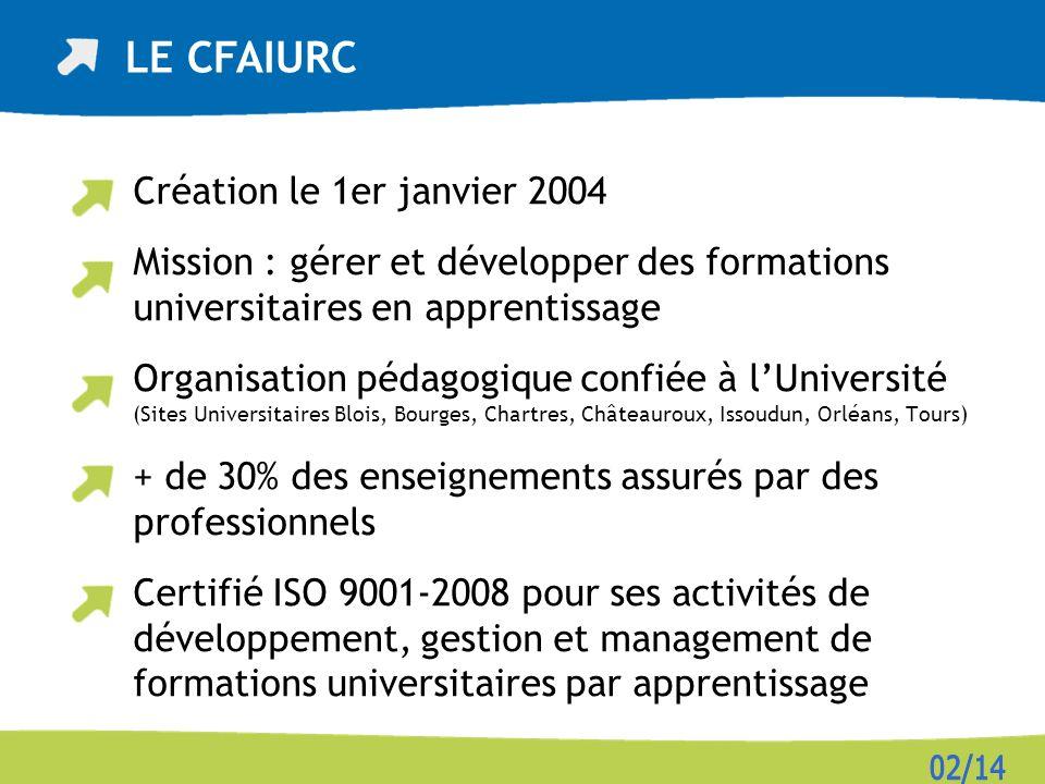 Création le 1er janvier 2004 Mission : gérer et développer des formations universitaires en apprentissage Organisation pédagogique confiée à lUniversi