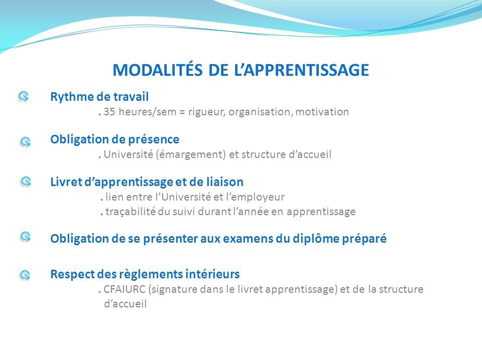MODALITÉS DE LAPPRENTISSAGE Rythme de travail. 35 heures/sem = rigueur, organisation, motivation Obligation de présence. Université (émargement) et st